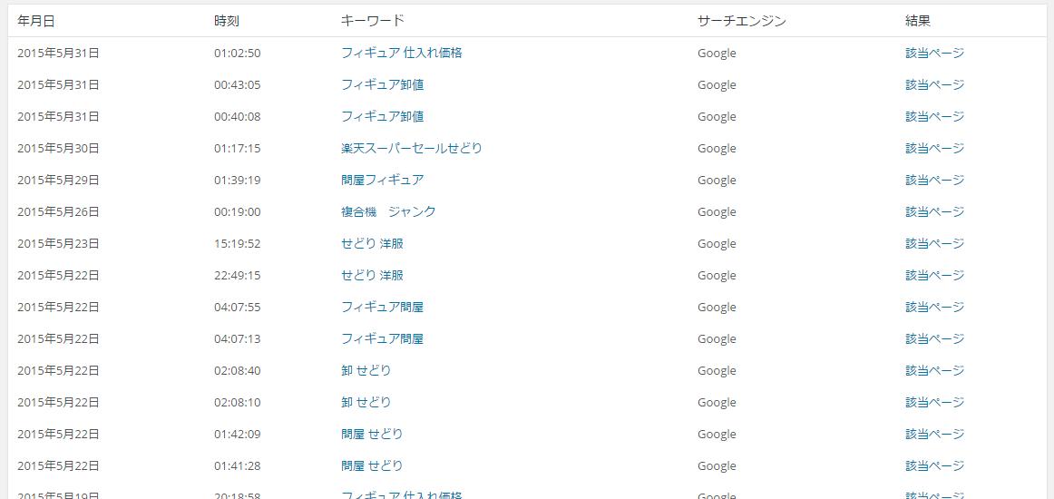 2015年5月検索キーワード