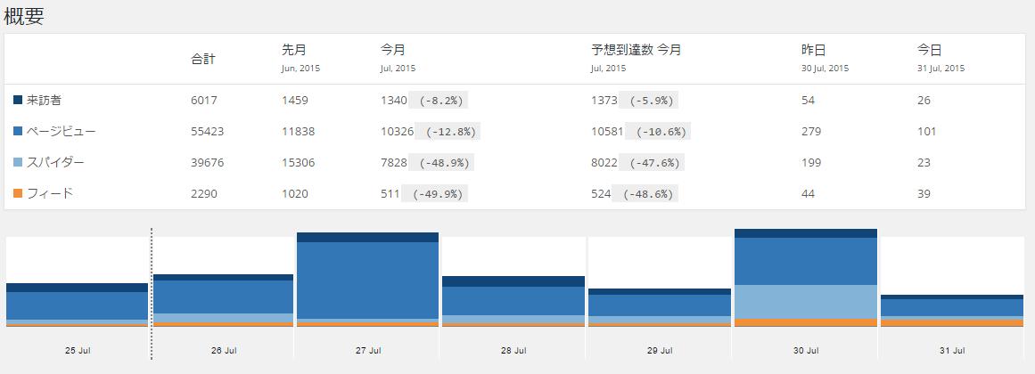2015年7月ブログアクセス実績